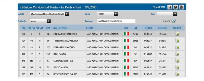 Maratonina di Mestre, Corri nel Delta e Padova Corre – 09/09/2018